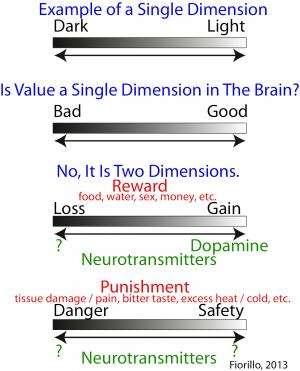 2 dimensions of value: Dopamine neurons represent reward but not aversiveness