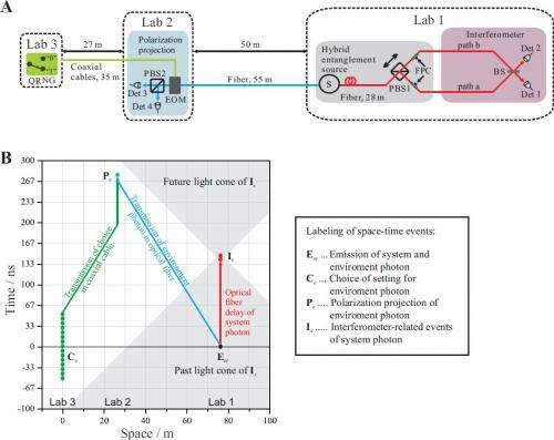 Of Einstein and entanglement: Quantum erasure deconstructs wave-particle duality