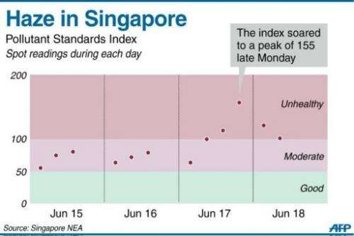 Graphic showing Singapore's Pollutant Standard Index readings this week