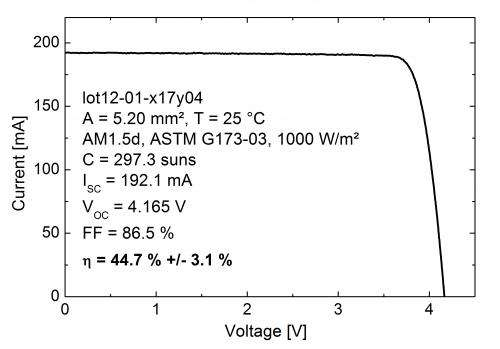 World record solar cell with 44.7% efficiency