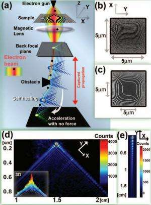 Researchers discover a way to generate an electron Airy beam