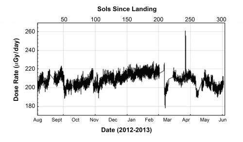 Scientists publish first radiation measurements from the surface of Mars