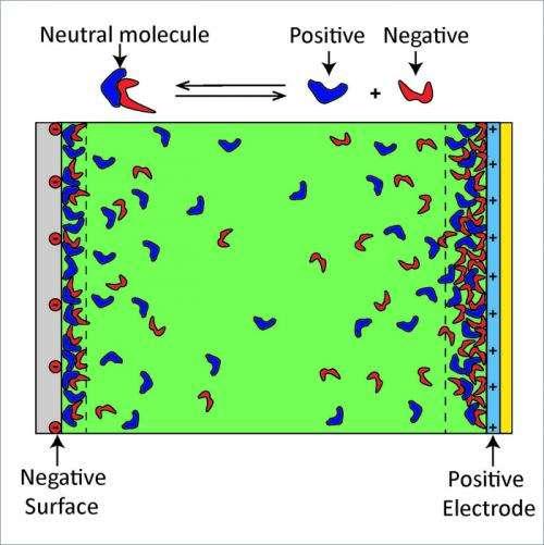 UC Santa Barbara study provides a new framework for understanding the energetics of ionic liquids
