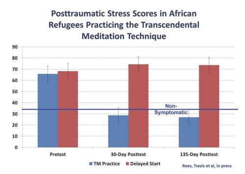 Transcendental Meditation significantly reduces posttraumatic stress in African refugees