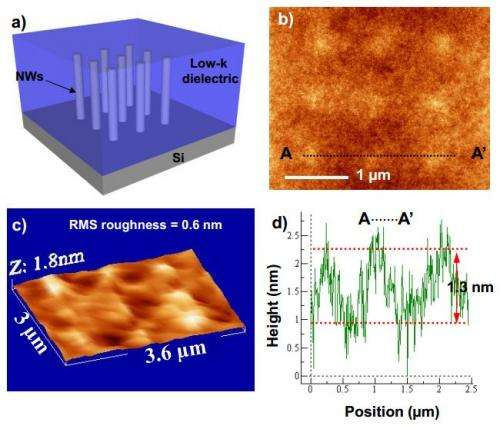 New nanowire transistors may help keep Moore's Law alive