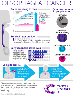 A quiet epidemic - men's risk of oesophageal cancer is triple women's risk