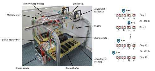 Artificial muscle computer performs as a universal Turing machine