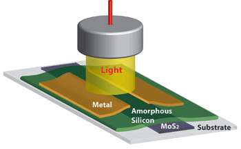 Auto lubricant could rev up medical imaging