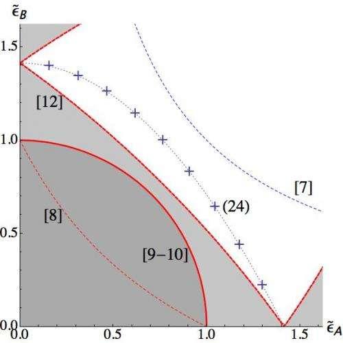 Uncertainty revisited: Novel tradeoffs in quantum measurement