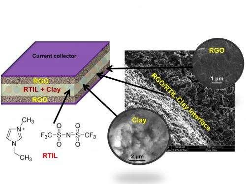 Clay key to high-temperature supercapacitors
