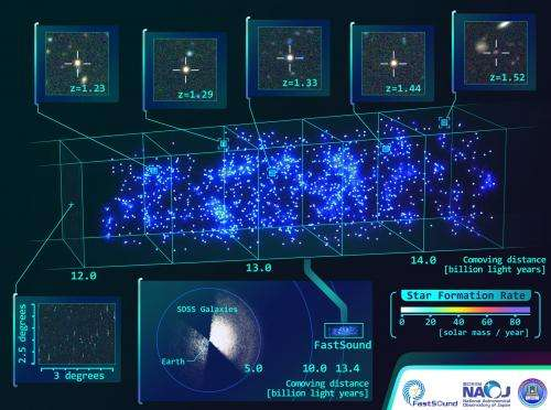 Constructing a 3-D map of the large-scale structure of the universe