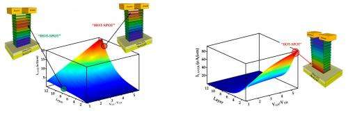 Scientists investigate how electric current flows in multilayer 2-D materials