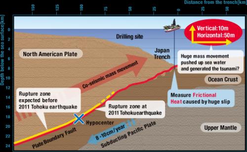 Deep-sea study reveals cause of 2011 tsunami