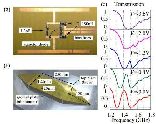 Researchers devise a way to capture and release electromagnetic waves inside a metamaterial