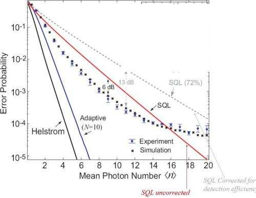 A new phase in reading photons: Photodetector beats the quantum limit by a factor of four