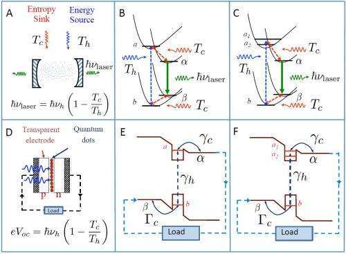 On a clear day: Noise-induced quantum coherence increases photosynthetic yield