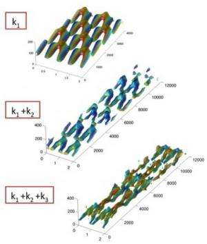 Engineers gain insight into turbulence formation and evolution in fluids