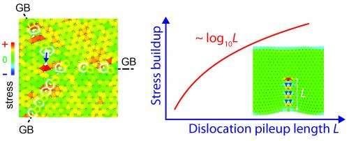 Even graphene has weak spots