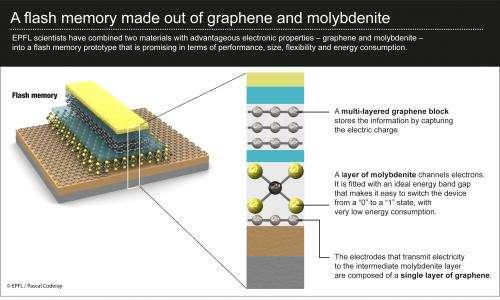 Fantastic flash memory combines graphene and molybdenite