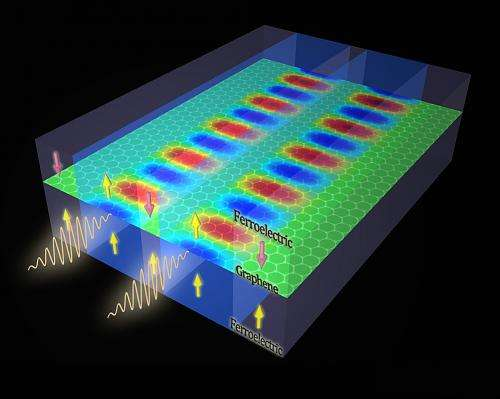 Ferroelectric-graphene-based system could lead to improved information processing