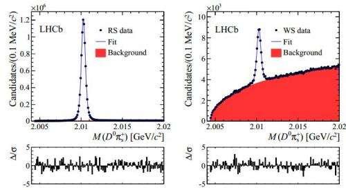 LHC team observes first instance of D-mesons oscillating between matter and antimatter