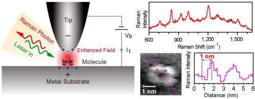 Researchers use Ramen spectroscopy and STM to allow chemical mapping of molecules to 1nm resolution