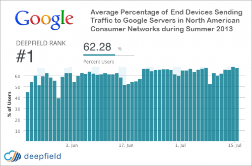 Google sits on Internet-traffic throne, says report