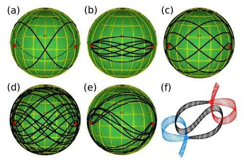 Physics duo discover 13 new solutions to three-body orbit problem