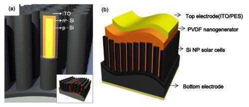 Hybrid energy harvester generates electricity from vibrations and sunlight