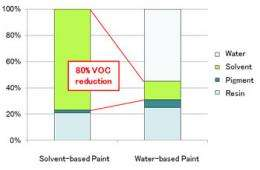 Industry's first use of water-based paint for plastic chassis ICT equipment