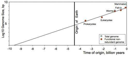 Researchers use Moore's Law to calculate that life began before Earth existed