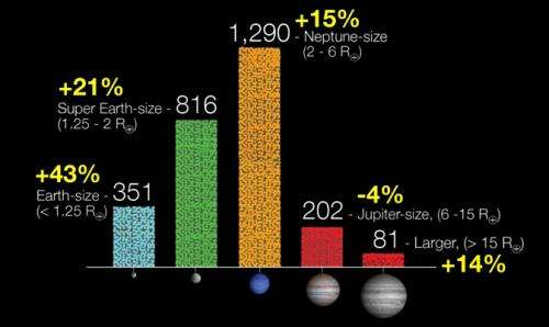 Kepler mission discovers 461 new planet candidates