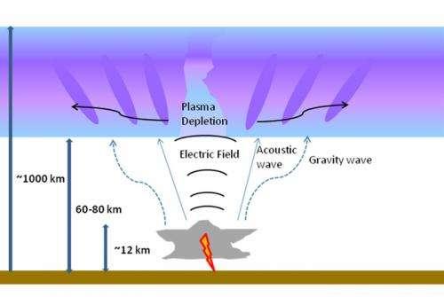Lightning strokes can probe the ionosphere