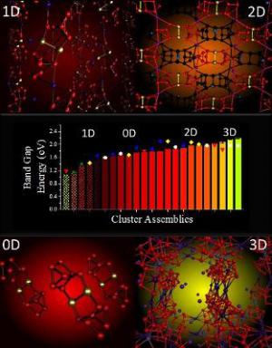 Material scientists reveal organizing principles for design of nanoscopic materials