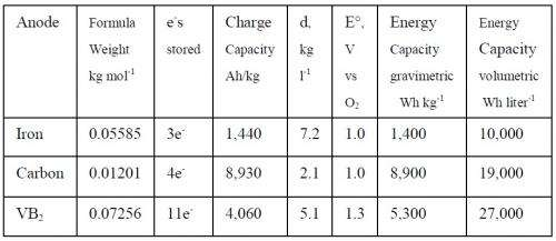 Molten-air battery's storage capacity among the highest of any battery type