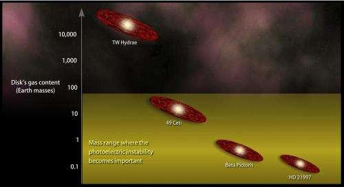 NASA study shows disks don't need planets to make patterns