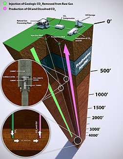 NETL studies effect of CO2 on the integrity of well cement