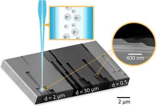 New grayscale technique opens a third dimension for nanoscale lithography