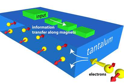 New milestone could help magnets end era of computer transistors