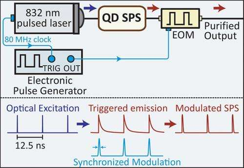 New temporal filtering technique improves solid-state single photon sources