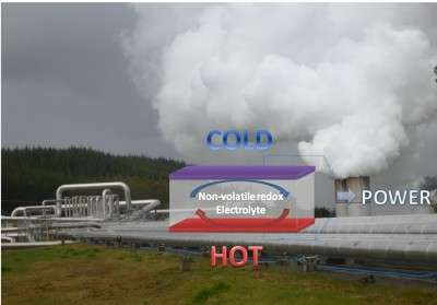 New thermocell could harvest 'waste heat'