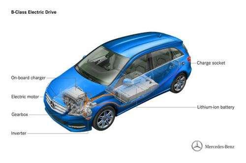 New York auto showcase is venue for Mercedes-Benz EV