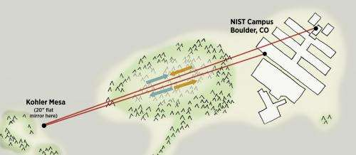 NIST demonstrates transfer of ultraprecise time signals over a wireless optical channel