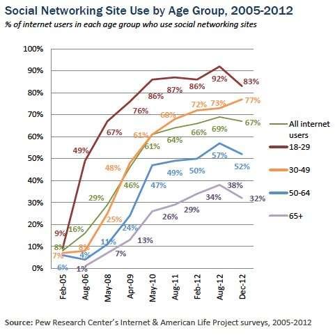 Pew's fact tank studies American social networking