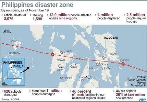 Philippines disaster zone