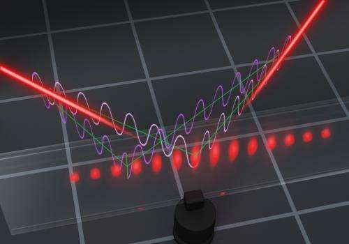 Quantum reality more complex than previously thought