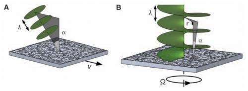 Researchers find way to measure speed of spinning object using light's orbital angular momentum