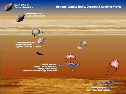 'Sail rover' could explore hellish Venus