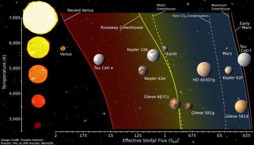 Search for habitable planets should be more conservative