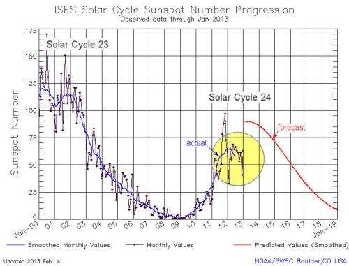 Solar cycle update: Twin peaks?